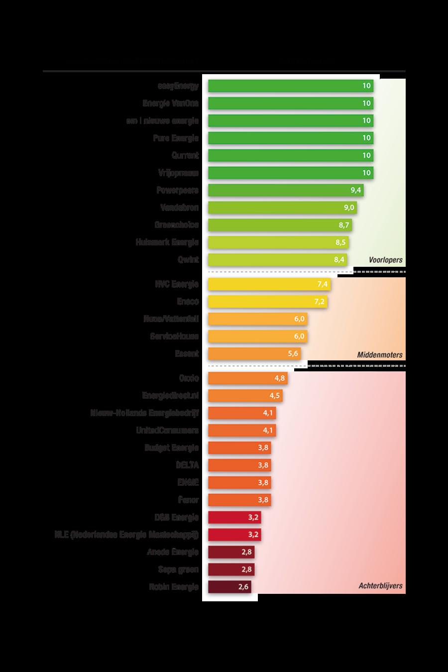 Groene energie | Groenste energieleveranciers van Nederland | Consumentenbond en Greenpeace | Tidy Minds